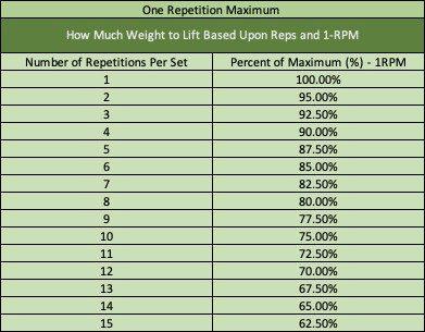 1-RPM