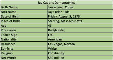 Jay Cutler Bodybuilder Demographics