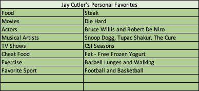 Jay Cutler BodyBuilder Favorites